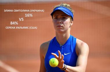 Элина Свитолина сыграет с первой ракеткой мира: шансы победить - 16%
