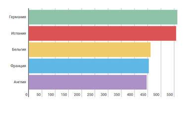 Рейтинг сборных Евро-2016 по стоимости состава: сборная Германии в 4 раза дороже Украины