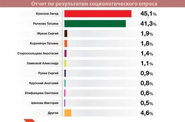 В Днепропетровске на 27 округе победил Загид Краснов - экзит-полл