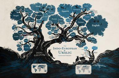 Познавательное видео: Как происходила эволюция языков на Земле