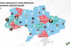 Рейтинг украинских губернаторов возглавили Светличная, Синютка и Кузьменко – КИУ