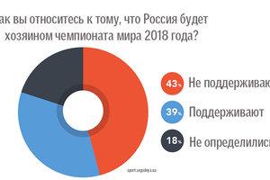43% фанатов во всем мире не хотят, чтобы чемпионат мира прошел в России - исследование