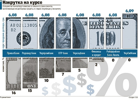 Курс доллара райффайзенбанк на сегодня