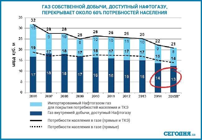 Гройсман розраховує на підтримку ЄС у розвитку ринку газу з використанням профільної біржі в Україні - Цензор.НЕТ 575