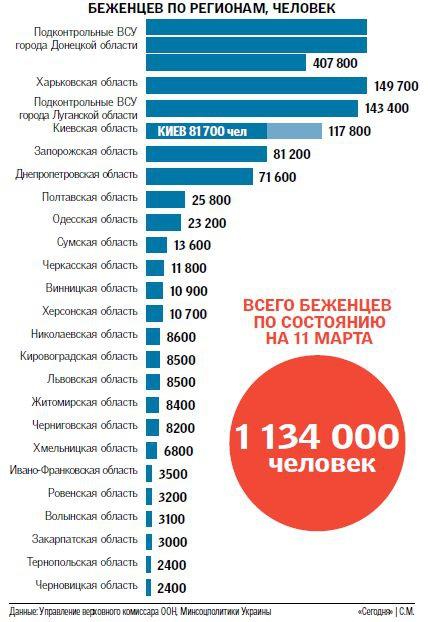 Волонтеры заявляют о новой волне переселенцев: люди бегут от безработицы и инфляции (инфографика) (фото) - фото 2