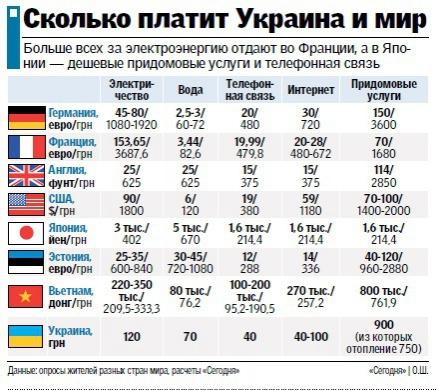 Новые тарифы: как сэкономить?, фото - Новости дня. «The Kiev Times»