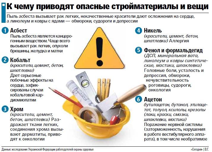 Большинство домов в Украине экологически вредные и опасные