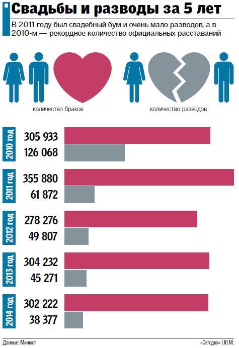 Статистика разводов по отношению к годам проживания