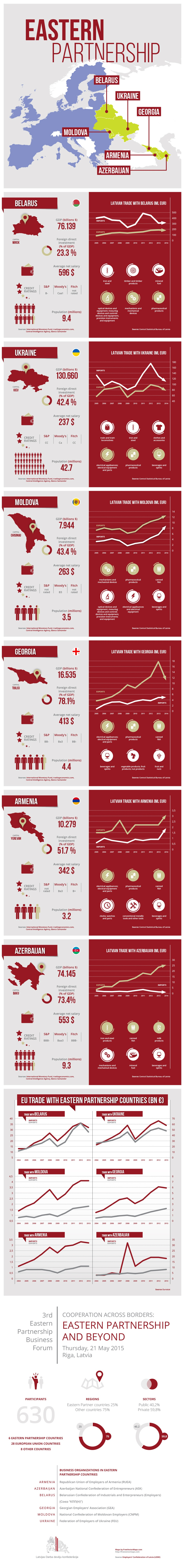 infografika_eastern-partnership_2015