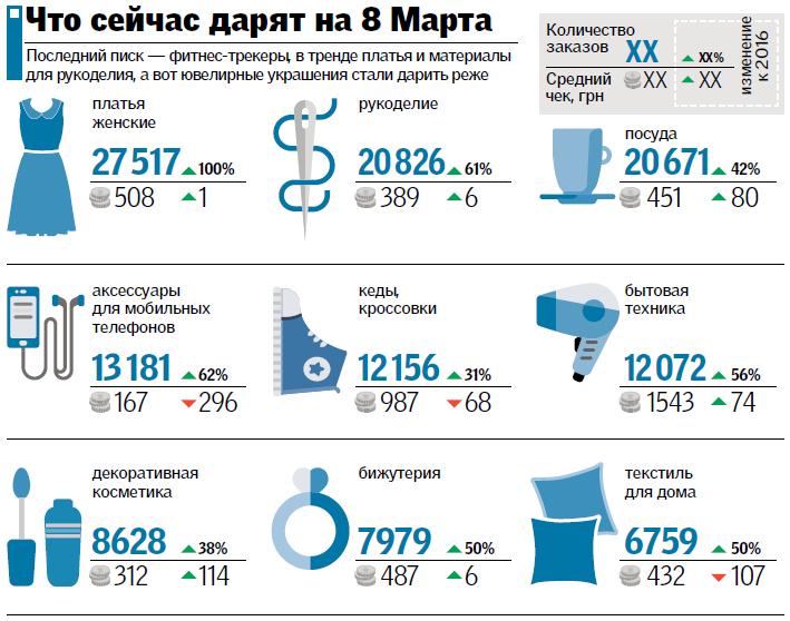 Дешевые подарки к 8 марту в белоруссии в Баево,Елатьме