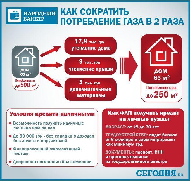 Как быстро получить деньги в кредит украина