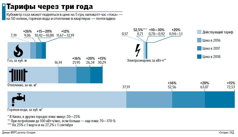 Тарифы на ЖКУ в Украине могут удвоится за три года: что и как подорожает, фото-1