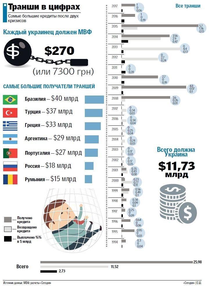 Украина берет кредит у мвф