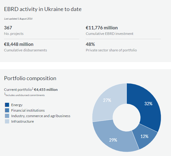 Семерак: вУкраинском государстве зафиксированы 30 тыс. свалок