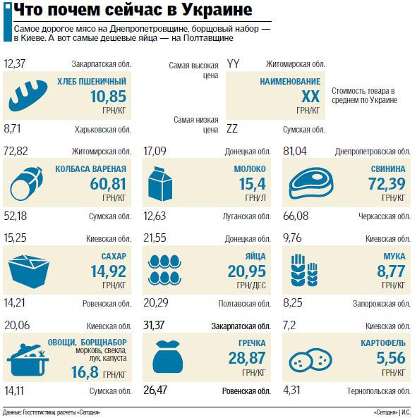 Где в Украине дешевле покупать продукты, фото-1