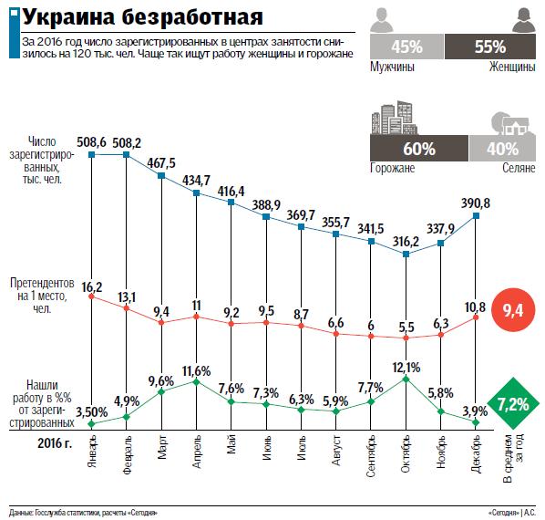 Рынок труда в Украине итоги и прогнозы Экономика Причина  untitled 42