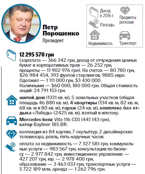 Наперелеты Порошенко избюджета истратят 35 млн. грн.