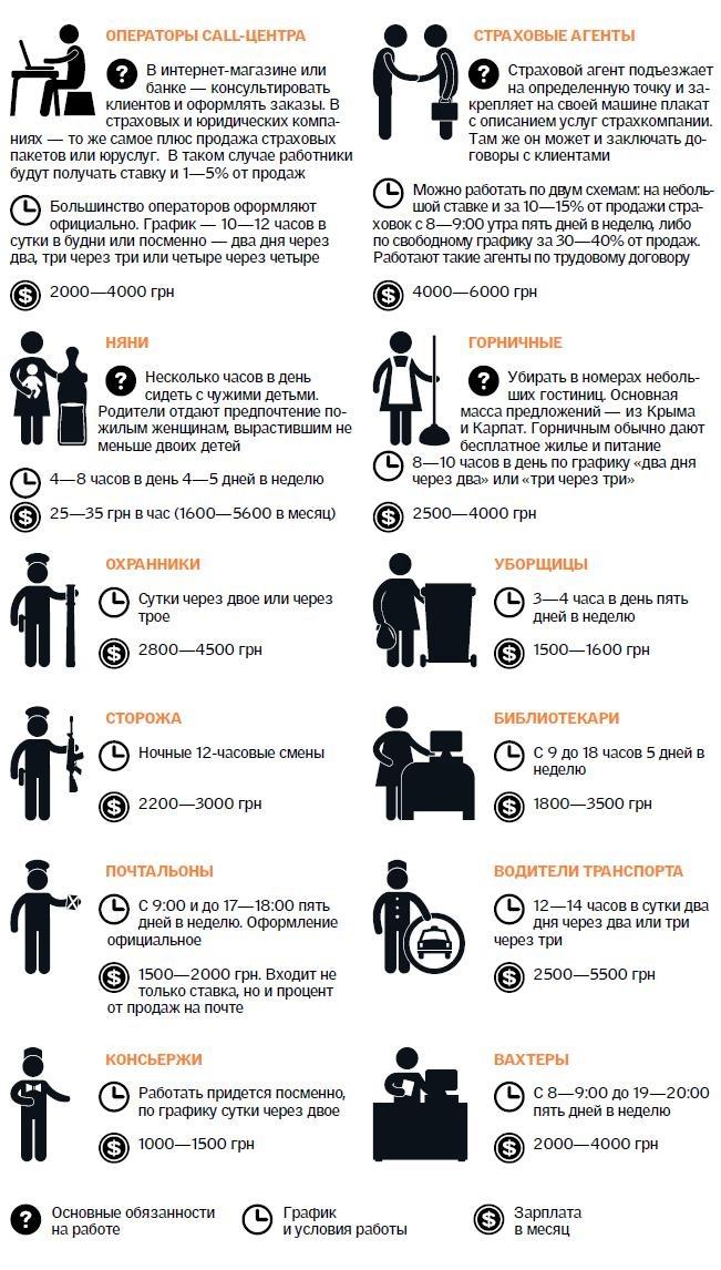 график работы охранников: