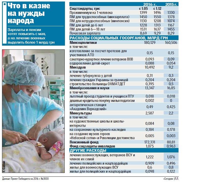 Как будут жить украинцы в наступающем году: анализ проекта госбюджета, фото-1