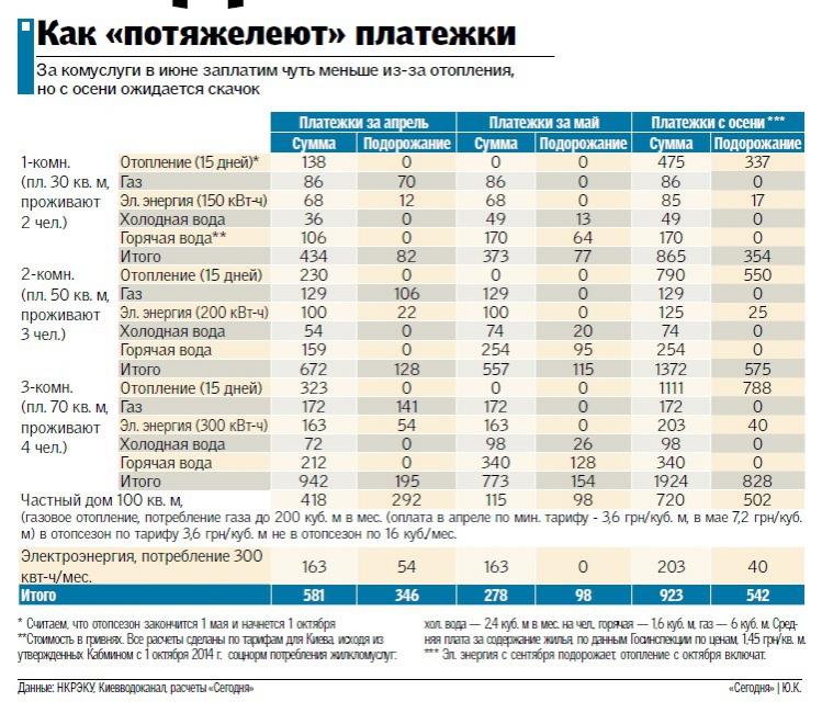Тарифы на коммуналку: что, когда и как подорожает (инфографика)