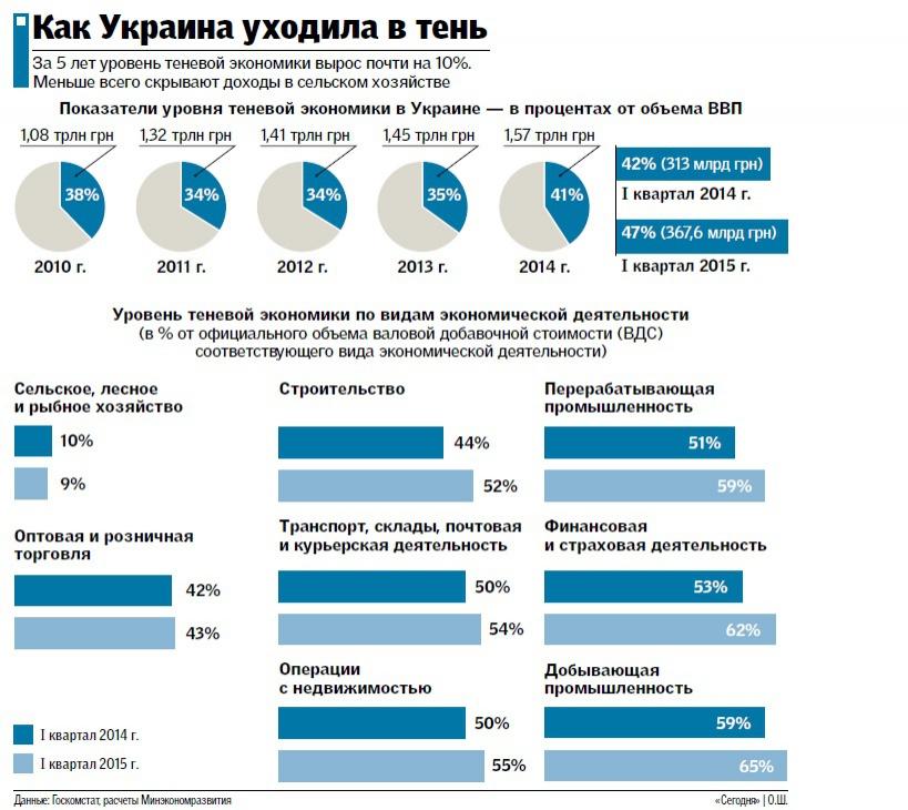 Половина экономики Украины стала теневой (ИНФОГРАФИКА), фото-1