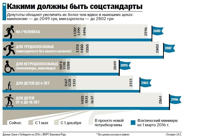 Украинцам обещают удвоить минимальные зарплаты и пенсии, фото-1