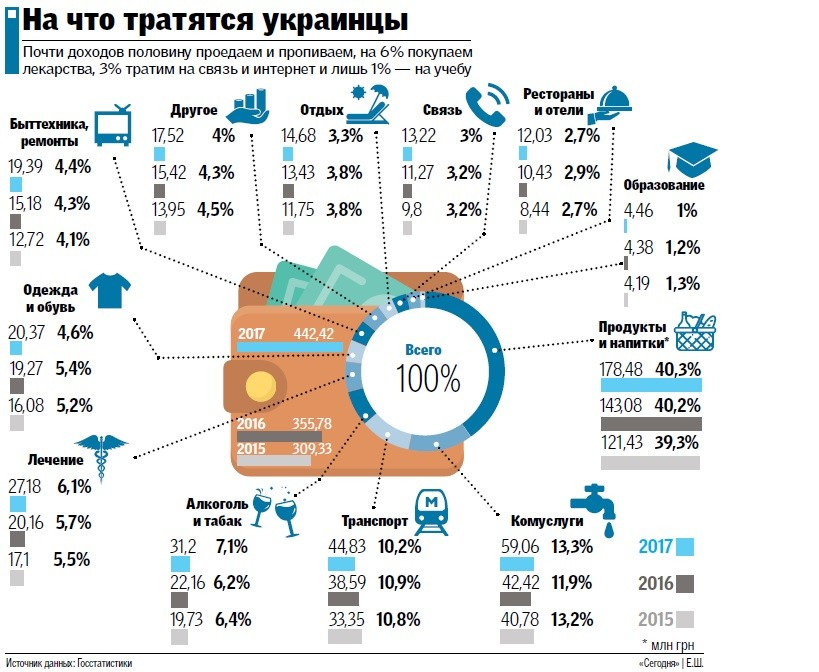 На что украинцы тратят свои деньги