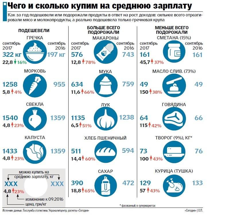 Что можно купить на среднюю зарплату в Украине