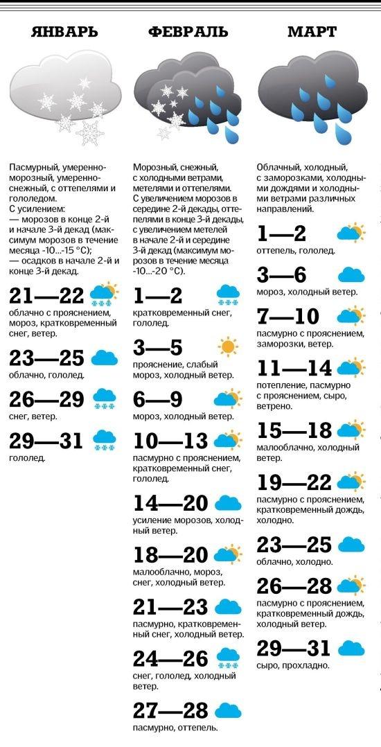 Магнитные бури сегодня, прогноз на 3 дня, завтра, послезавтра