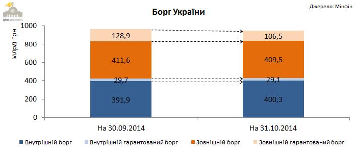 debt-oct-2014