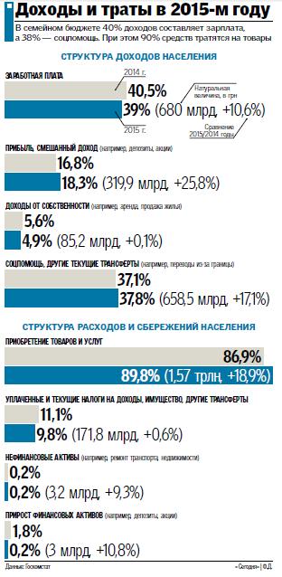 Украинцы беднеют второй год подряд: как изменились доходы и траты в 2015, фото-1