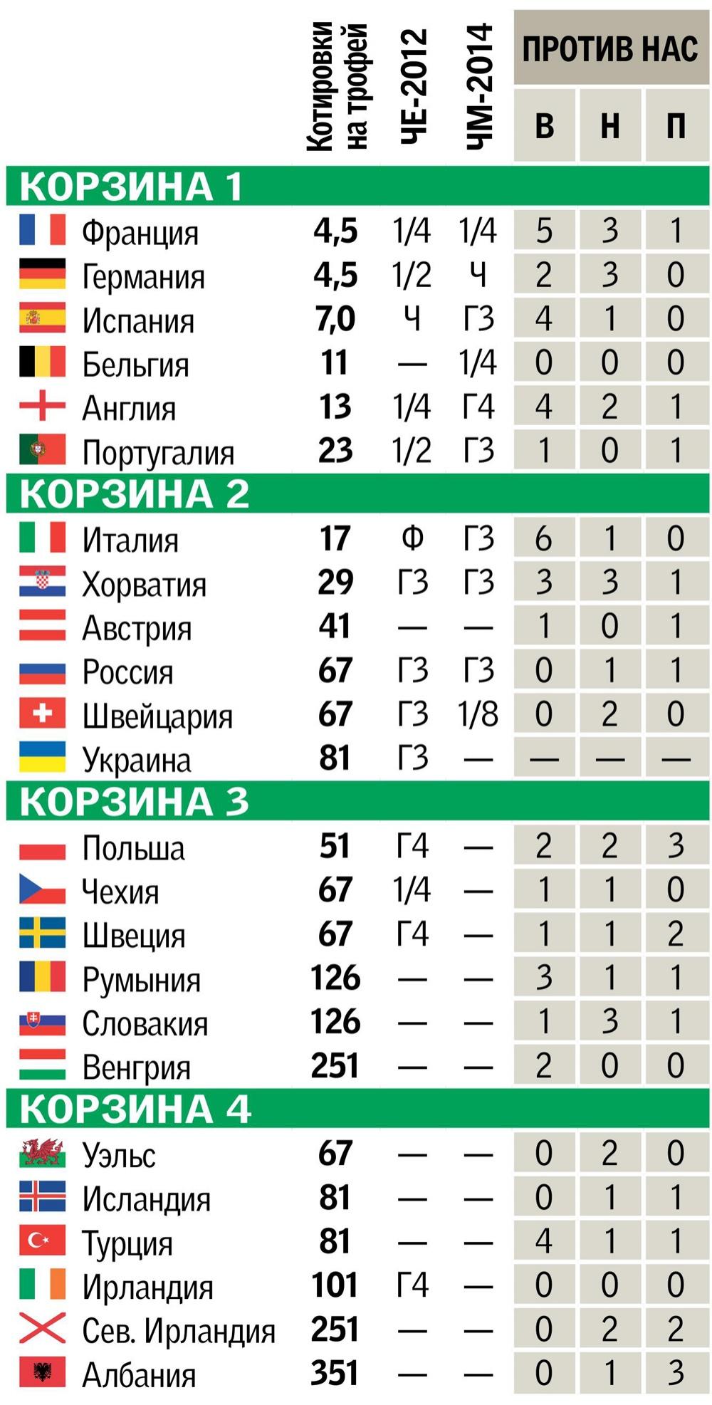 Турнирная таблица чемпионата украины по футболу 15 фотография