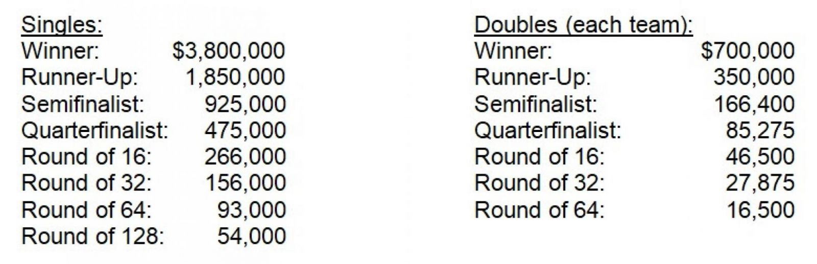 US Open станет самым высокооплачиваемым Шлемом