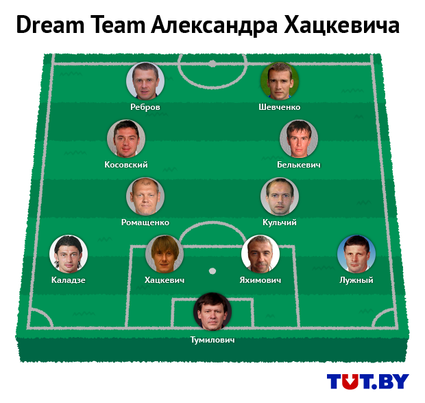2016.09.15_football_players_dream_teams_1_khatskevich