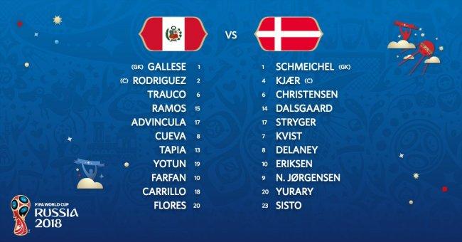 Видеообзор матча ЧМ-2018 пофутболу Перу— Дания