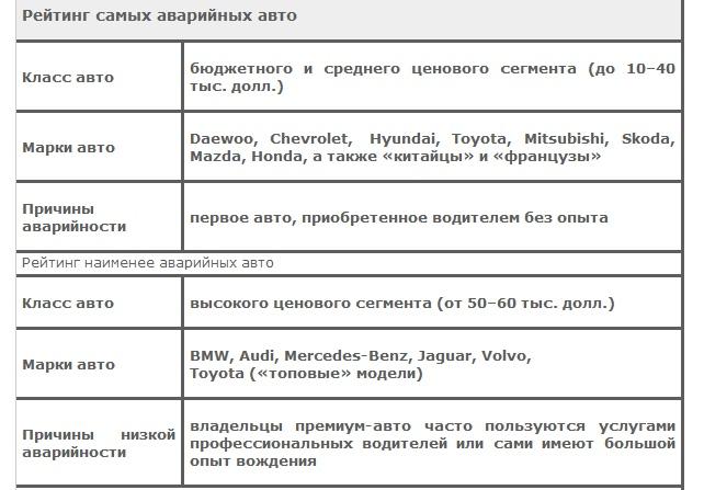 Рейтинг самых аварийных авто в Украине