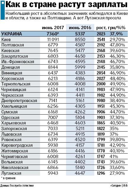 Где в Украине платят больше и как вырастут доходы украинцев , фото-1