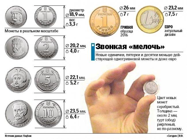 Переход от «бумажных» гривен к монетам: прогнозы экспертов, фото-1