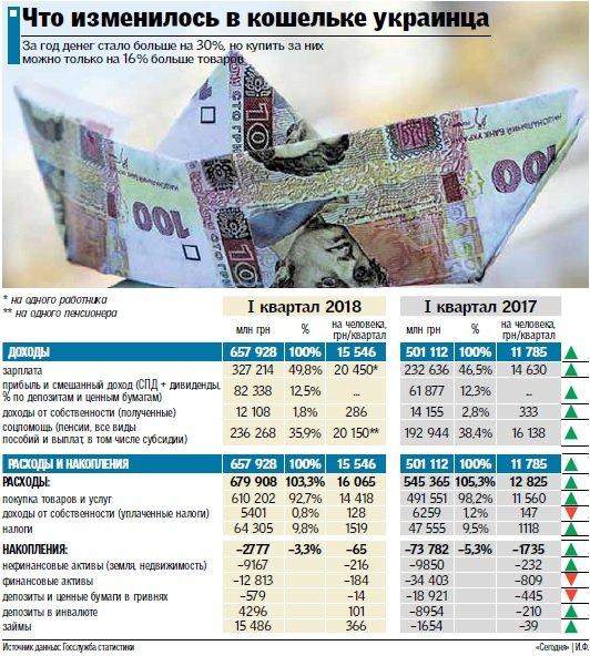 Что изменилось в кошельке украинца: народ тратит больше, чем зарабатывает, фото-1