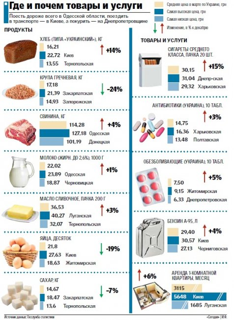 Ценники по областям: что и где стоит дешевле, фото-1
