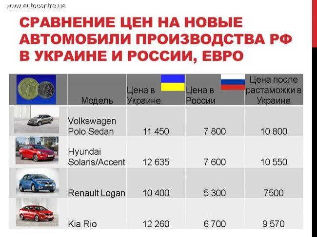naskolko-vygodno-gnat-novyy-avtomobil-iz-rossii-infografika