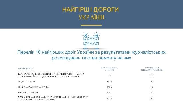 road-ukraine-2016-38-638