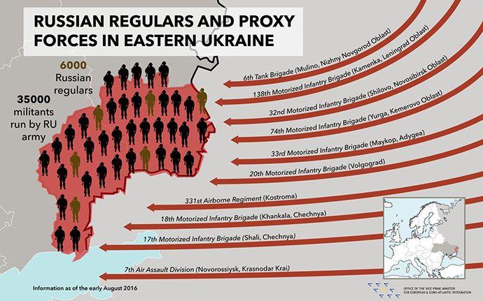 Угроза нападения: сколько армейцев В.Путина награнице Украины (инфографика)