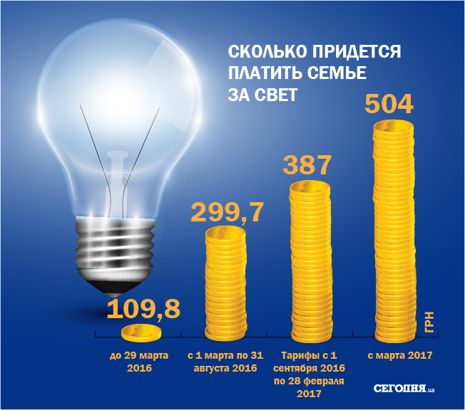 Картинки по запросу Рост ЖКХ тарифов на Украине