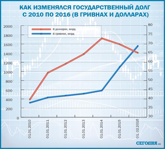 Деньги украина кредит мвф