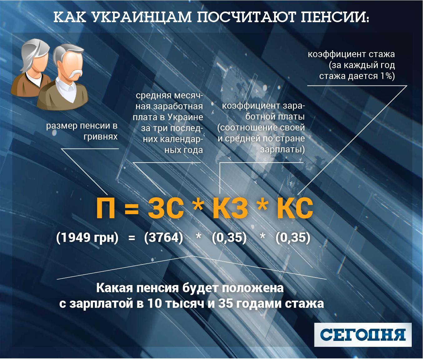 Псковская область средний размер пенсий