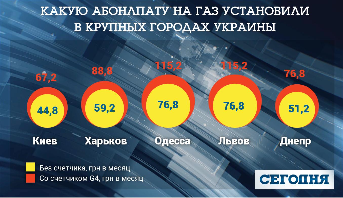 Новые тарифы на газ: сколько придется платить?, фото-1