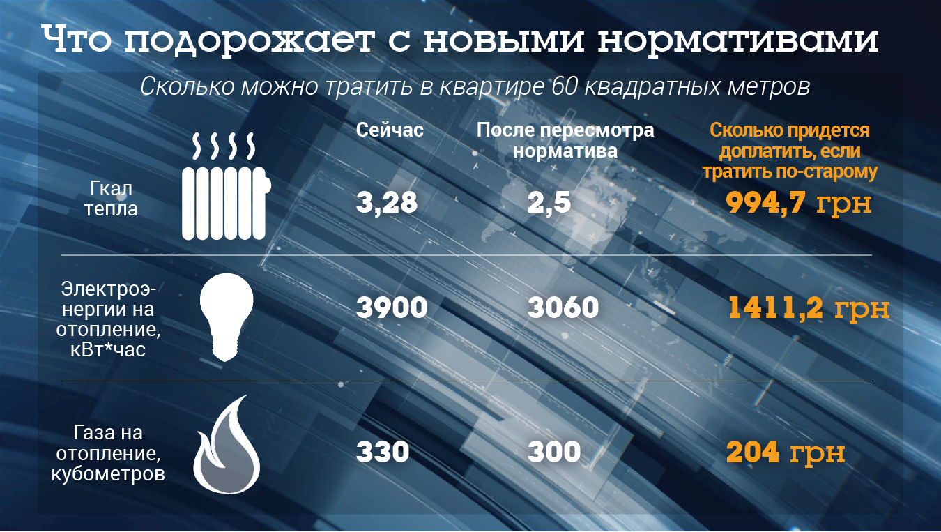 Украина прошла отопительный сезон напоставках газа изЕвропы
