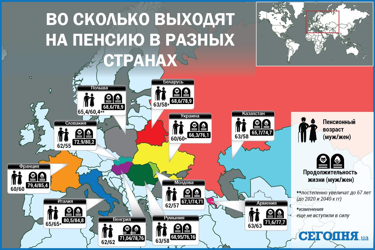 Возраст для женщин для выхода на пенсию в россии по новому закону