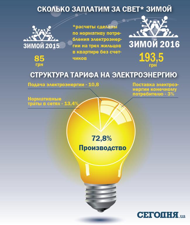 Как поменяются цены ссентября— Тарифы наэлектроэнергию
